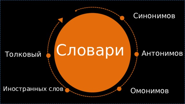 Синонимов Словари  Антонимов Толковый Иностранных слов Омонимов