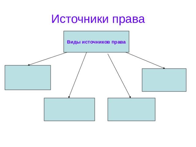 Источники права Виды источников права