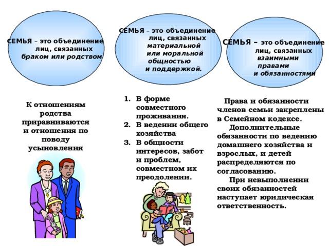 СЕМЬЯ – это объединение  лиц, связанных  браком или родством  СЕМЬЯ – это объединение  лиц, связанных  материальной  или моральной  общностью  и поддержкой.   СЕМЬЯ – это объединение  лиц, связанных  взаимными правами  и обязанностями В форме совместного проживания. В ведении общего хозяйства В общности интересов, забот и проблем, совместном их преодолении.  Права и обязанности членов семьи закреплены в Семейном кодексе.  Дополнительные обязанности по ведению домашнего хозяйства и взрослых, и детей распределяются по согласованию.  При невыполнении своих обязанностей наступает юридическая ответственность. К отношениям родства приравниваются и отношения по поводу усыновления