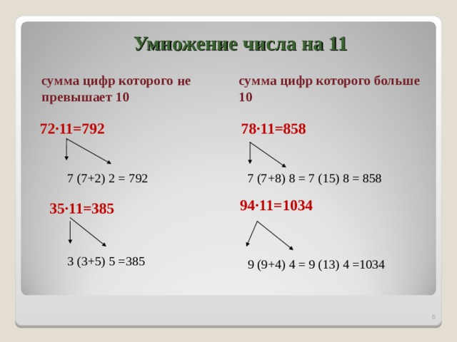 Умножение числа на 11 сумма цифр которого больше 10 сумма цифр которого не превышает 10  78∙11=858 72∙11=792   7 (7+2) 2 = 792 7 (7+8) 8 = 7 (15) 8 = 858 94∙11=1034 35∙11=385 3 (3+5) 5 =385 9 (9+4) 4 = 9 (13) 4 =1034