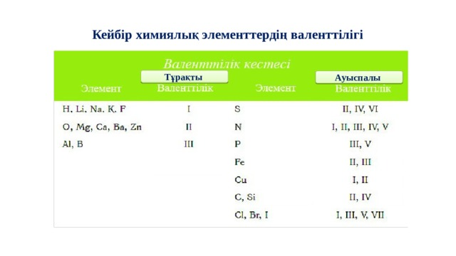 Кейбір химиялық элементтердің валенттілігі Тұрақты Ауыспалы