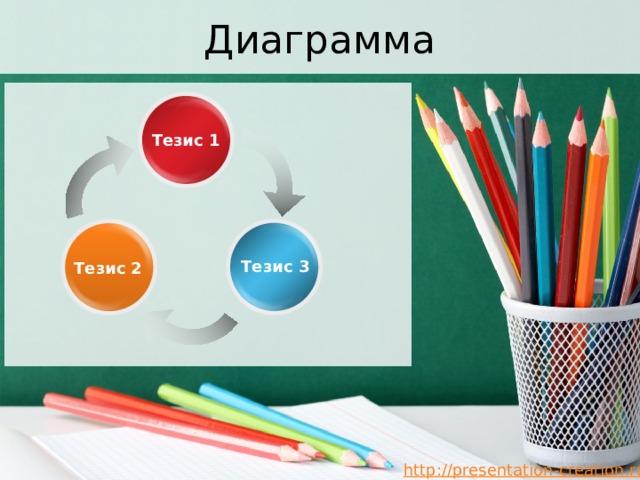 Диаграмма Тезис 1 Тезис 3 Тезис 2