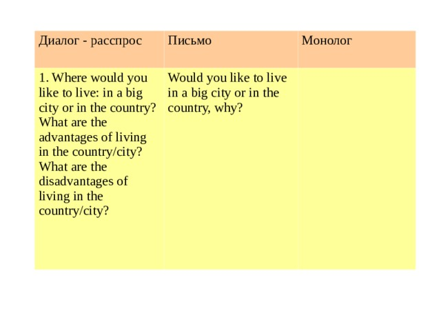 Диалог - расспрос Письмо 1. Where would you like to live: in a big city or in the country? Монолог What are the advantages of living in the country/city? What are the disadvantages of living in the country/city? Would you like to live in a big city or in the country, why?