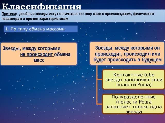 Классификация Причина : двойные звезды могут отличаться по типу своего происхождения, физическим параметрам и прочим характеристикам 1. По типу обмена массами Звезды, между которыми он происходит , происходил или будет происходить в будущем Звезды, между которыми не происходит обмена масс Контактные (обе звезды заполняют свои полости Роша) Полуразделенные (полости Роша заполняет только одна звезда