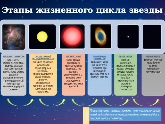 Звездная туманность Туманность – облако пыли и газа, разрушающегося под собственным весом. Когда облако рушится, становится теплее. При определенной температуре начинается ядерное слияние. Звезда главной последовательности Внешнее давление, вызываемое термоядерным синтезом, уравновешивается силой тяжести. Энергия, создаваемая ядерным синтезом, испускается как излучение. Красный гигант Когда звезда расходовала ядерное топливо (водород), ее размеры увеличиваются, а внешние слои охлаждаются,. Звезда становится красной Планетарная туманность Возникает, когда внешние слои теряются при переходе от красного гиганта к белому карлику. Белый карлик Горячая, маленькая, плотная, мертвая звезда. Это ядро звезды, которое остается после того. Как наружные слои отошли в планетарную туманность Черный карлик Горячее, плотной ядро белого карлика прекращает излучать свет . Этапы жизненного цикла звезды ! Планетарными назвали потому, что несколько веков назад наблюдатели в телескоп видели туманный диск, похожий на диск планеты.