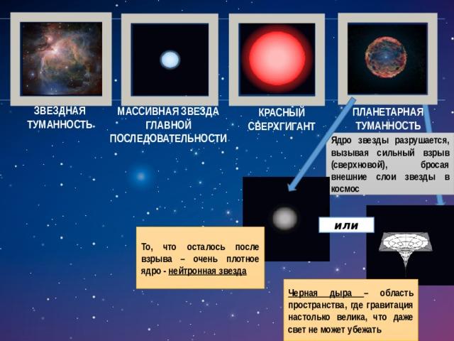 ЗВЕЗДНАЯ ТУМАННОСТЬ МАССИВНАЯ ЗВЕЗДА ГЛАВНОЙ ПОСЛЕДОВАТЕЛЬНОСТИ ПЛАНЕТАРНАЯ ТУМАННОСТЬ КРАСНЫЙ СВЕРХГИГАНТ Ядро звезды разрушается, вызывая сильный взрыв (сверхновой), бросая внешние слои звезды в космос или То, что осталось после взрыва – очень плотное ядро - нейтронная звезда Черная дыра – область пространства, где гравитация настолько велика, что даже свет не может убежать