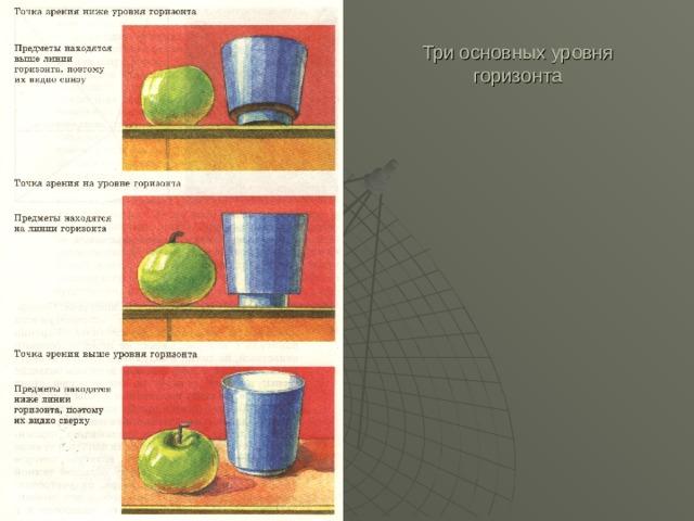 Три основных уровня горизонта