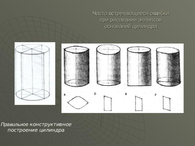 Часто встречающиеся ошибки  при рисовании эллипсов  оснований цилиндра Правильное конструктивное  построение цилиндра
