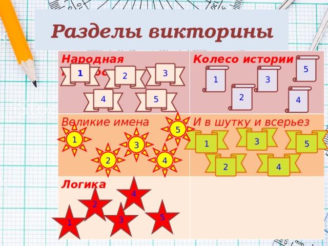 Разделы викторины Народная мудрость Колесо истории Великие имена И в шутку и всерьез Логика 5 1 3 2 1 3 2 4 4 5 5 1 3 3 1 5 2 4 4 2 4 2 5 3 1