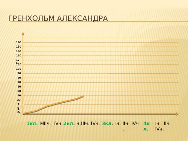 Гренхольм Александра 160 150 140 130 120 110 100 90 80 70 60 50 40 30 20 10 0 2кл.  IIIч. IVч. 1кл. Iч. Iч. IIIч. IVч. Iч. IIч. IVч. 4кл. IVч. IIч. 3кл. Iч.