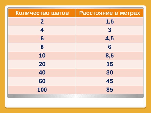 Количество шагов Расстояние в метрах 2 1,5 4 3 6 4,5 8 10 6 8,5 20 15 40 30 60 45 100 85