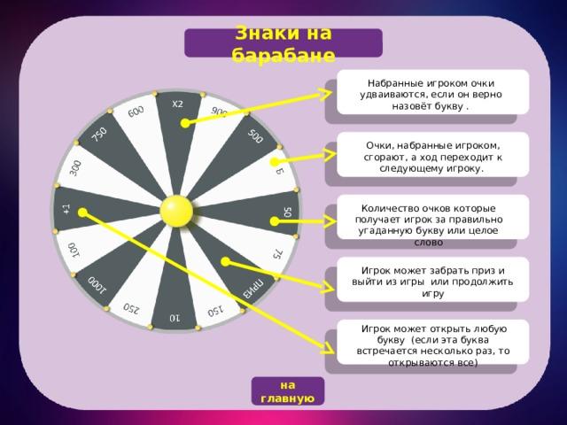 Знаки на барабане Набранные игроком очки удваиваются, если он верно назовёт букву . Очки, набранные игроком, сгорают, а ход переходит к следующему игроку. Количество очков которые получает игрок за правильно угаданную букву или целое слово Игрок может забрать приз и выйти из игры или продолжить игру  Игрок может открыть любую букву (если эта буква встречается несколько раз, то открываются все) на главную