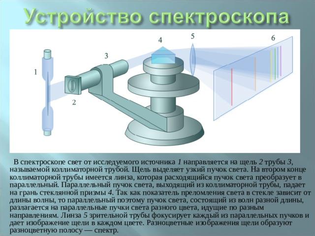 В спектроскопе свет от исследуемого источника 1 направляется на щель 2 трубы 3 , называемой коллиматорной трубой. Щель выделяет узкий пучок света. На втором конце коллиматорной трубы имеется линза, которая расходящийся пучок света преобразует в параллельный. Параллельный пучок света, выходящий из коллиматорной трубы, падает на грань стеклянной призмы 4 . Так как показатель преломления света в стекле зависит от длины волны, то параллельный поэтому пучок света, состоящий из волн разной длины, разлагается на параллельные пучки света разного цвета, идущие по разным направлениям. Линза 5 зрительной трубы фокусирует каждый из параллельных пучков и дает изображение щели в каждом цвете. Разноцветные изображения щели образуют разноцветную полосу — спектр.