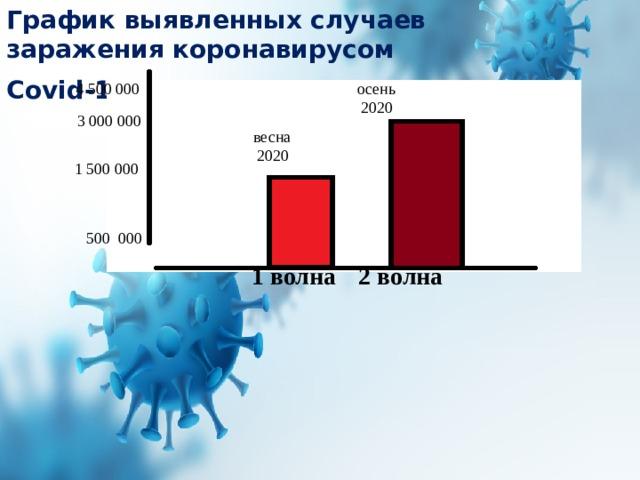 График выявленных случаев заражения коронавирусом Covid-19 в России .  осень 4 500 000  2020  3 000 000  весна  2020  1 500 000  500 000 2 волна 1 волна