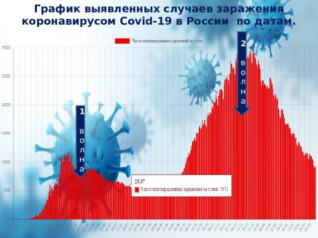 График выявленных случаев заражения коронавирусом Covid-19 в России по датам. 2 волна 1 волна