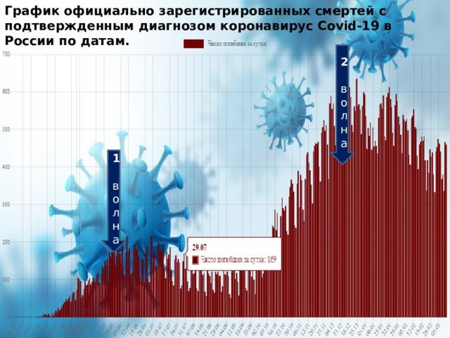 График официально зарегистрированных смертей с подтвержденным диагнозом коронавирус Covid-19 в России по датам. 2 волна 1 волна