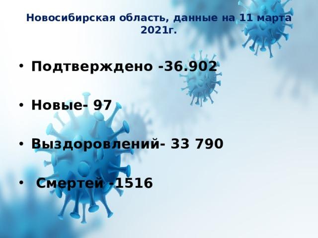Новосибирская область, данные на 11 марта 2021г.   Подтверждено -36.902  Новые- 97  Выздоровлений- 33790   Смертей -1516
