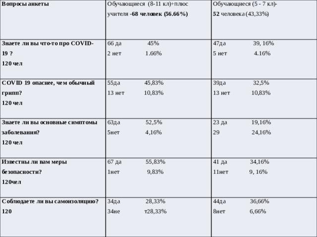 Вопросы анкеты Обучающиеся (8-11 кл)+плюс учителя - 68 человек (56.66%) Знаете ли вы что-то про COVID-19 ? Обучающиеся (5 - 7 кл)- 120 чел 66 да 45% COVID 19 опаснее, чем обычный грипп? Знаете ли вы основные симптомы заболевания? 52 человека (43,33%) 2 нет 1.66% 47да 39, 16% 120 чел 55да 45,83% Известны ли вам меры безопасности? 63да 52,5% 120 чел 5 нет 4.16% 13 нет 10,83% 39да 32,5% 13 нет 10,83% Соблюдаете ли вы самоизоляцию? 5нет 4,16% 23 да 19,16% 120чел 67 да 55,83% 34да 28,33% 120 1нет 9,83% 41 да 34,16% 29 24,16% 11нет 9, 16% 34не т28,33% 44да 36,66% 8нет 6,66%