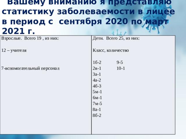 Вашему вниманию я представляю статистику заболеваемости в лицее в период с сентября 2020 по март 2021 г.  Взрослые. Всего 19 , из них: Дети. Всего 25, из них: 12 – учителя Класс, количество 7-вспомогательный персонал 1б-2 9-5 2в-1 10-1 3а-1 4а-2 4б-3 5м-1 6м-1 7м-5 8а-1 8б-2