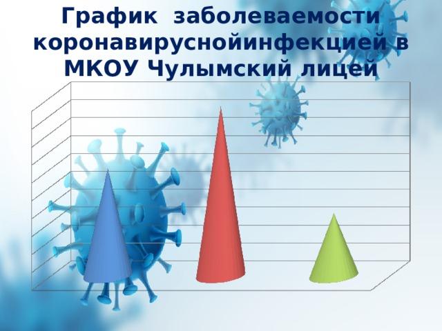 График заболеваемости коронавируснойинфекцией в МКОУ Чулымский лицей