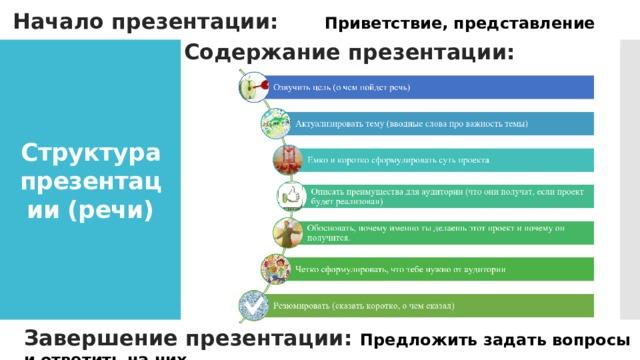 Начало презентации:   Приветствие, представление Содержание презентации: Структура презентации (речи) Завершение презентации: Предложить задать вопросы и ответить на них