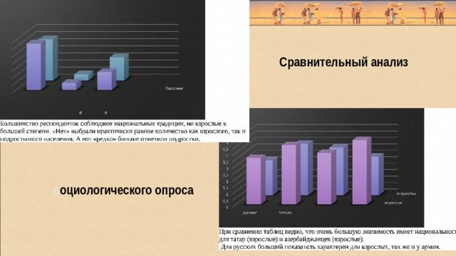 Сравнительный анализ с оциологического  опроса
