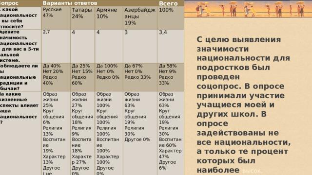 Вопрос Варианты ответов К какой национальности вы себя относите? Русские 47% Оцените значимость национальности для вас в 5-ти бальной системе. Татары 24% Соблюдаете ли вы национальные традиции и обычаи? 2,7 Да 40% Армяне 4 На какие жизненные аспекты влияет ваша национальность? Нет 20% 10% Образ жизни Да 25% Всего Азербайджанцы 4 25% Нет 15% Редко 40% Да 100% 19% 100% Образ жизни 3  Редко 60% Нет 0% Круг общения 27% 3,4 Образ жизни Да 67% Круг общения 100% Нет 0% Редко 0% 6% Да 58% Образ Нет 9% Религия 13% жизни  Образ 18% Круг общения Редко 33% Воспитание Редко жизни 63%  Религия 9% 100% 19% Воспитание 33% 63% Религия 100% Круг Характер 13% Круг 18% Воспитание общения 19% общения Другое ( не Характер 27% 100% влияет) 25% 19% Религия Характер 100% Другое 0%  Религия Другое 0% 30%  30% Другое 0% Воспитан ие 60% Характер 47% Другое 6%  С целю выявления значимости национальности для подростков был проведен  соцопрос. В опросе принимали участие учащиеся моей и других школ. В опросе задействованы не все национальности, а только те процент которых был наиболее высок.