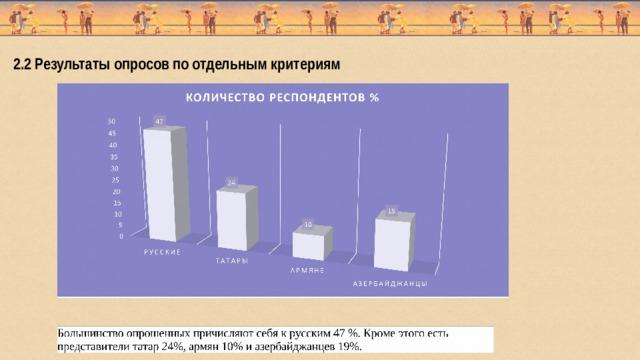 2.2 Результаты опросов по отдельным критериям