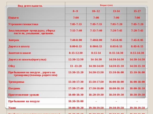 Вид деятельности. Возраст (лет) Подъем 8--9 10--12 7:00 Утренняя гимнастика Закаливающие процедуры, уборка постели, умывание, одевание. 7:00 7:05-7:15 13-14 Завтрак 7:00 7:05-7:15 15-17 7:15-7:40 Дорога в школу 7:40-8:00 7:15-7:40 7:00 7:05-7:20 Занятия в школе 7:40-8:00 7:20-7:45 8:00-8:15 7:05-7:20 7:45-8:05 7:20-7:45 8:00-8:15 Дорога из школы(прогулка) 8:15-12:30 7:45-8:05 8:15-14 Обед 8:05-8:15 12:30-12:50 Пребывания на воздухе , дорога на тренировку(помощь родителям) 14-14:30 8:15-14:30 13 -13:20 8:05-8:15 8:15-14:30 14:30-14:50 Тренировка 13:30-15:20 14:30-14:50 14:50-15:50 Полдник 15:30-17:30 14:30-14:50 14:50-15:10 Приготовление уроков 15:10-16:00 14:50-15:10 15:50-17:50 17:30-17:40 Пребывание на воздухе 18:00-18:30 17:50-18:00 15:10-16:00 16:00-18:00 18:20-19:30 Ужин 18:00-18:10 16:00-18:00 18:30-19:00 Свободное время (чтение литературы) 19:00-19:20 18:30-19:30 18:00-18:10 - 18:30-19:30 19:30-19:50 Приготовление ко сну - 19:20-20:10 Сон 19:50-20:30 - 19:30-19:50 20:10-20:30 19:30-19:50 20:30-21:00 19:50-21:00 20:30-7:00 21:00-7:00 19:50-21:00 21:00-21:30 21:00-21:30 21:30-7:00 22:00-7:00