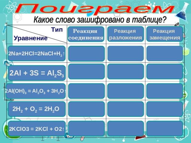 Тип  Уравнение Реакция замещения Реакция разложения Реакция соединения 2Na+2HCl=2NaCl+H 2 ↑ О Нет Не верно Б Не правильно Ты уверен? 2Al + 3S = Al 2 S 3 М 2 Al(OH) 3 = Al 2 O 3 + 3 H 2 O↑ Не верно Не правильно 2 Н 2 + O 2 = 2Н 2 O Ты уверен? Нет Е 2KClO3 = 2KCl + O2↑ Не верно Н Не правильно  Лебедева Л.В. 26.04.21