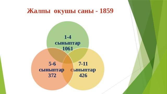 Жалпы оқушы саны - 1859 1-4 сыныптар 1061 7-11 сыныптар 426 5-6 сыныптар 372