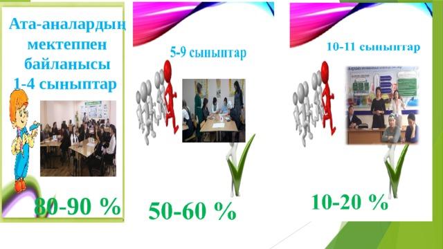 Ата-аналардың мектеппен байланысы 1-4 сыныптар 80-90 %