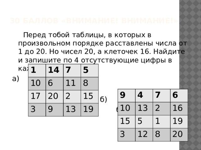 30 баллов «Внимание! Внимание!»  Перед тобой таблицы, в которых в произвольном порядке расставлены числа от 1 до 20. Но чисел 20, а клеточек 16. Найдите и запишите по 4 отсутствующие цифры в каждой таблице. а)  б)  б) 1 14 10 17 7 6 3 5 20 11 8 2 9 15 13 19 9 4 10 15 7 13 3 6 5 2 16 1 12 19 8 20