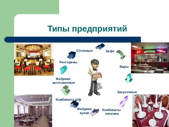 Типы предприятий Столовые Кафе Рестораны Бары Фабрики заготовочные Закусочные Комбинаты п/ф Фабрики кухни Комбинаты  питания