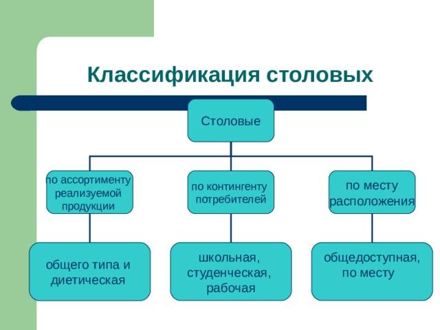 Классификация столовых Столовые по месту расположения общего типа и диетическая школьная, студенческая, рабочая общедоступная, по месту