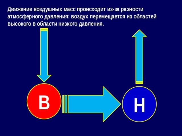 Движение воздушных масс происходит из-за разности атмосферного давления: воздух перемещается из областей высокого в области низкого давления. В Н