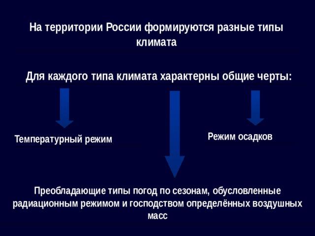 На территории России формируются разные типы климата Для каждого типа климата характерны общие черты:    Режим осадков Температурный режим Преобладающие типы погод по сезонам, обусловленные радиационным режимом и господством определённых воздушных масс