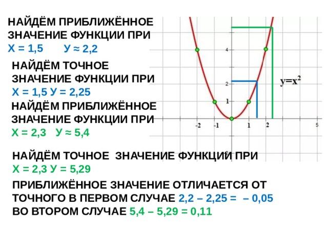 НАЙДЁМ ПРИБЛИЖЁННОЕ ЗНАЧЕНИЕ ФУНКЦИИ ПРИ Х = 1,5 У ≈ 2,2 НАЙДЁМ ТОЧНОЕ ЗНАЧЕНИЕ ФУНКЦИИ ПРИ Х = 1,5 У = 2,25 НАЙДЁМ ПРИБЛИЖЁННОЕ ЗНАЧЕНИЕ ФУНКЦИИ ПРИ Х = 2,3 У ≈ 5,4 НАЙДЁМ ТОЧНОЕ ЗНАЧЕНИЕ ФУНКЦИИ ПРИ Х = 2,3 У = 5,29 ПРИБЛИЖЁННОЕ ЗНАЧЕНИЕ ОТЛИЧАЕТСЯ ОТ ТОЧНОГО В ПЕРВОМ СЛУЧАЕ 2,2 – 2,25 = – 0,05 ВО ВТОРОМ СЛУЧАЕ 5,4 – 5,29 = 0,11