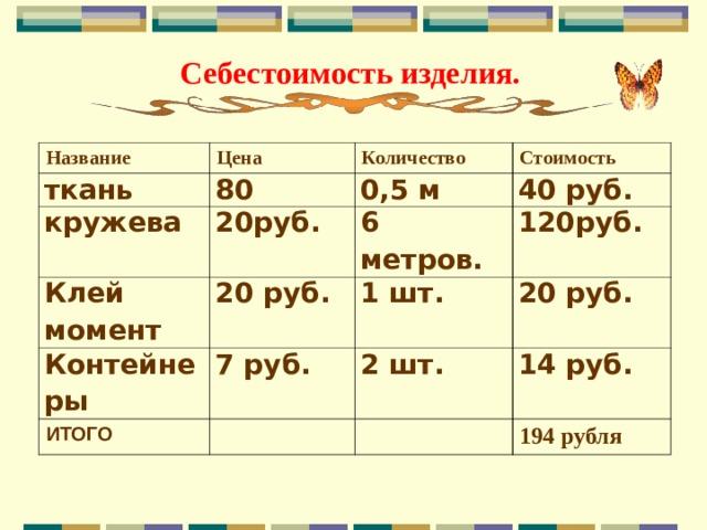 Себестоимость изделия. Название Цена ткань 80 кружева Количество Клей момент 20руб. 0,5 м Стоимость 40 руб. 20 руб. 6 метров. Контейнеры 120руб. 1 шт. 7 руб. ИТОГО 20 руб. 2 шт. 14 руб. 194 рубля