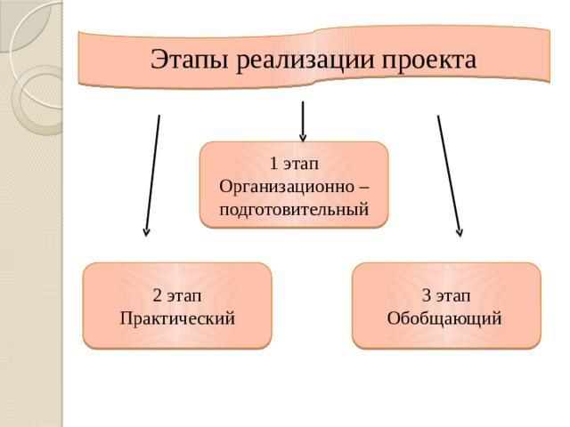 Этапы реализации проекта Этапы реализации проекта 1 этап Организационно – подготовительный 2 этап 3 этап Практический Обобщающий