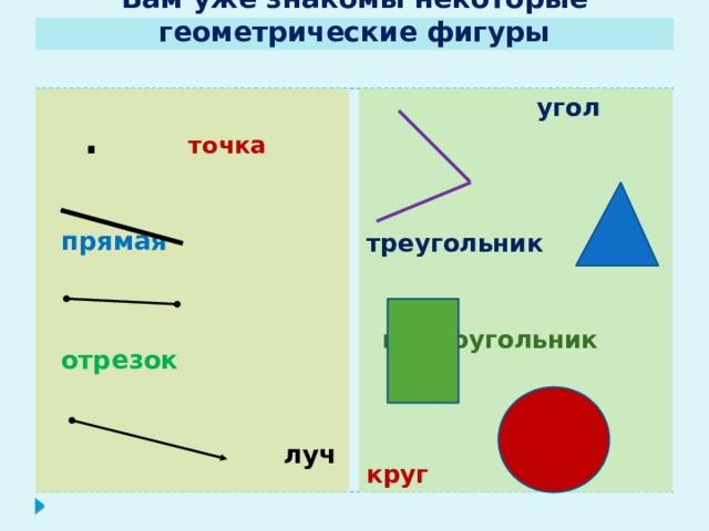 Вам уже знакомы некоторые геометрические фигуры  угол  .  точка    прямая    треугольник    отрезок   прямоугольник     луч    круг