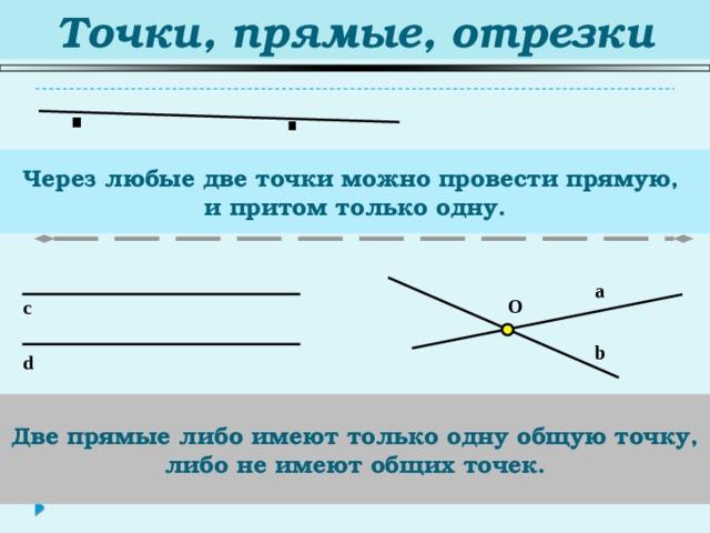 Точки, прямые, отрезки . . Через любые две точки можно провести прямую,  и притом только одну. a O c b d Две прямые либо имеют только одну общую точку, либо не имеют общих точек.