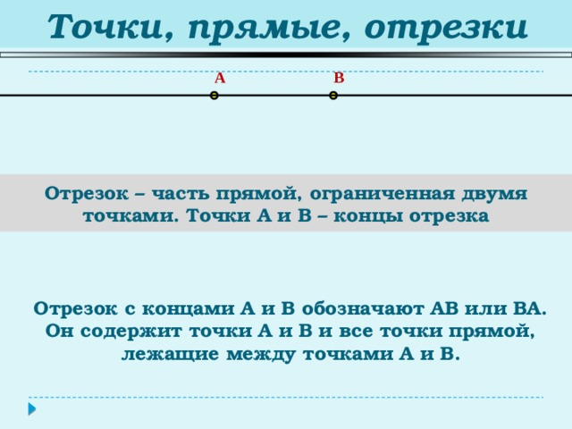 Точки, прямые, отрезки A B Отрезок – часть прямой, ограниченная двумя точками. Точки A и B – концы отрезка Отрезок с концами А и В обозначают АВ или ВА. Он содержит точки А и В и все точки прямой, лежащие между точками А и В.