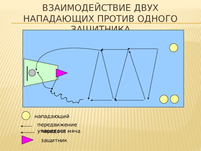 Взаимодействие двух нападающих против одного защитника нападающий передвижение учащегося передача мяча защитник