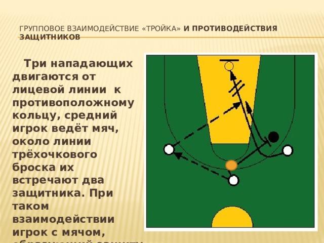 Групповое взаимодействие «тройка» и противодействия защитников     Три нападающих двигаются от лицевой линии к противоположному кольцу, средний игрок ведёт мяч, около линии трёхочкового броска их встречают два защитника. При таком взаимодействии игрок с мячом, образующий защиту треугольника, находится дальше от щита, чем остальные два партнера.