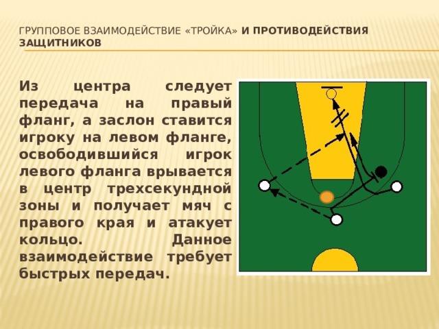 Групповое взаимодействие «тройка» и противодействия защитников   Из центра следует передача на правый фланг, а заслон ставится игроку на левом фланге, освободившийся игрок левого фланга врывается в центр трехсекундной зоны и получает мяч с правого края и атакует кольцо. Данное взаимодействие требует быстрых передач.