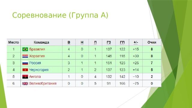 Соревнование (Группа А)