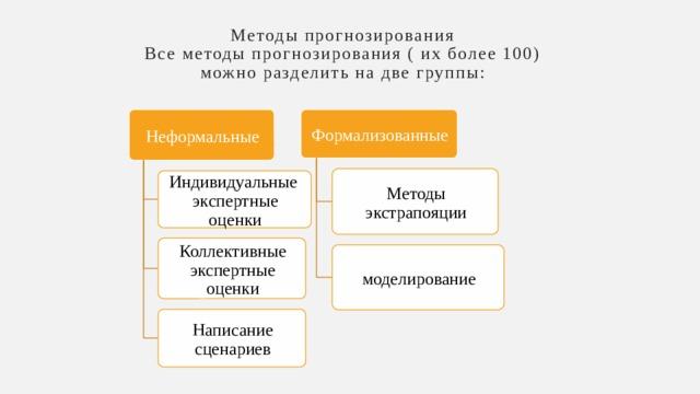 Методы прогнозирования  Все методы прогнозирования ( их более 100) можно разделить на две группы: Неформальные Формализованные Методы экстрапояции Индивидуальные экспертные оценки Коллективные экспертные оценки моделирование Написание сценариев