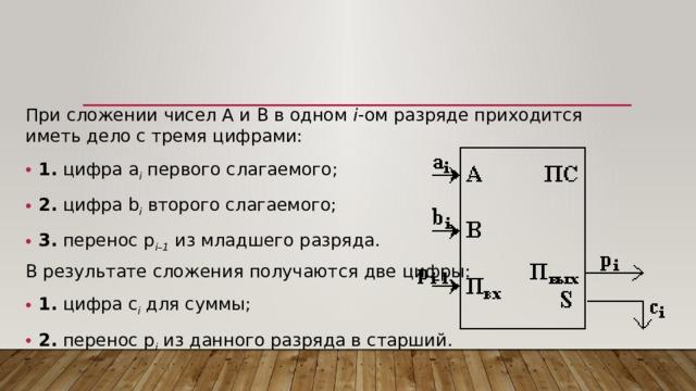 При сложении чисел A и B в одном i -ом разряде приходится иметь дело с тремя цифрами: 1. цифра a i первого слагаемого; 2. цифра b i второго слагаемого; 3. перенос p i–1 из младшего разряда. В результате сложения получаются две цифры: