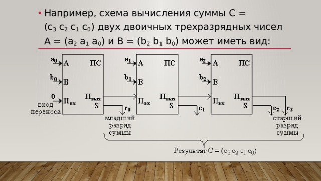 Например, схема вычисления суммы C = (с 3 c 2 c 1 c 0 ) двух двоичных трехразрядных чисел A = (a 2 a 1 a 0 ) и B = (b 2 b 1 b 0 ) может иметь вид: